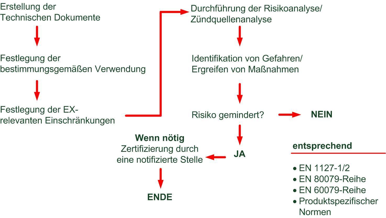 ATEX-Produktrichtlinie