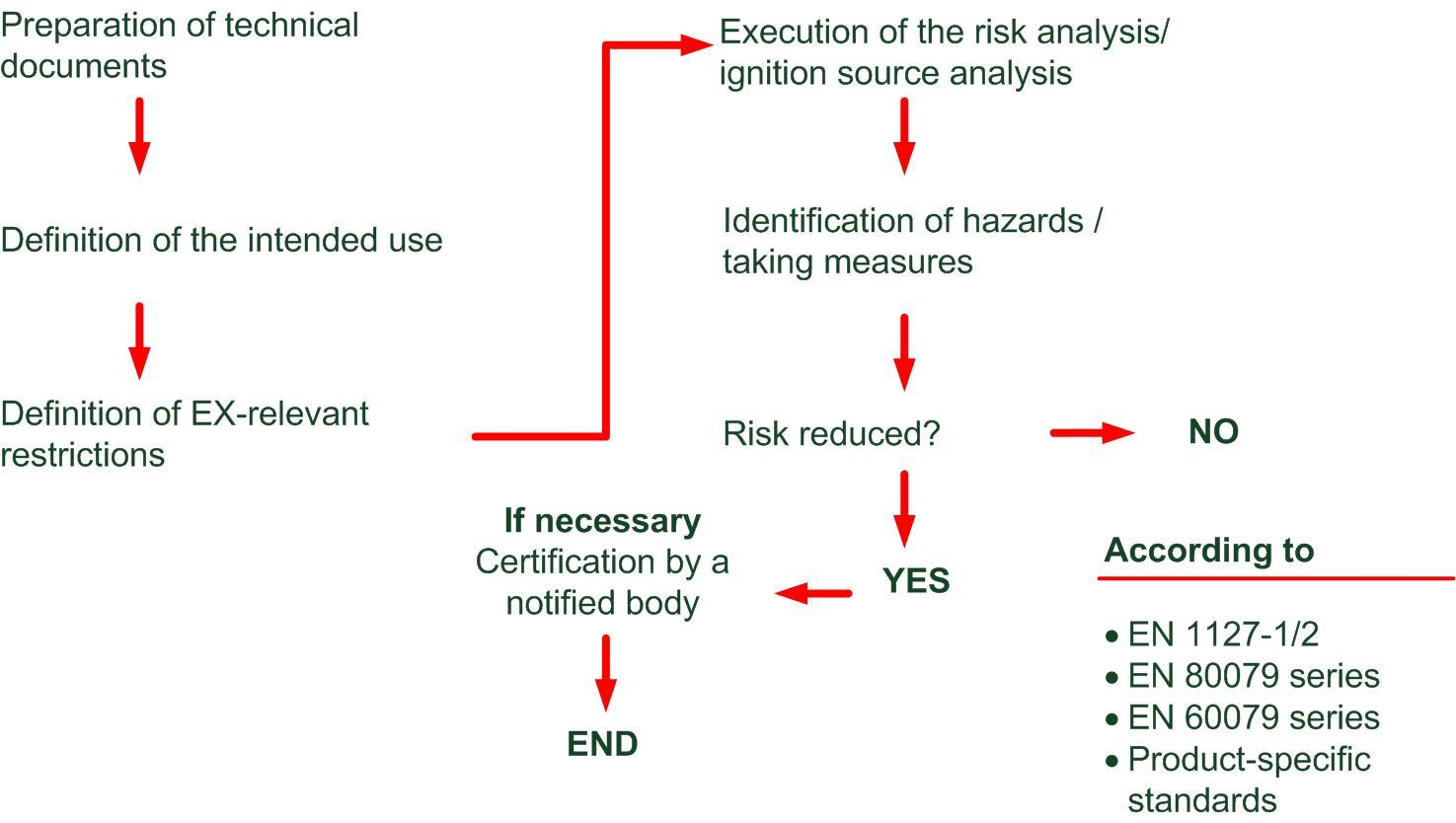 ATEX-Product Directive