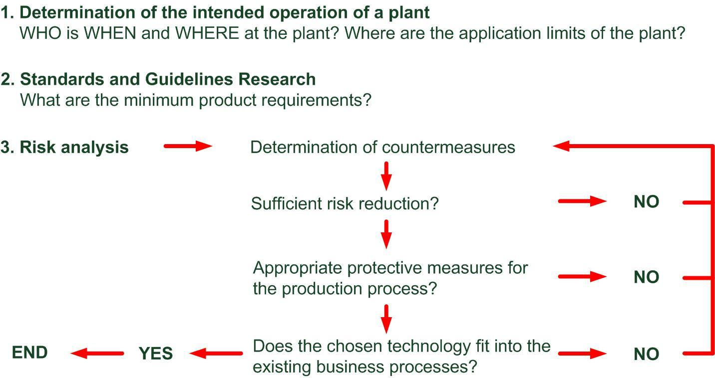 Procedure for a safety concept